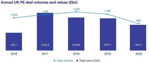 Annual UK PE deal volumes and values (£bn)