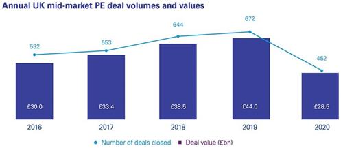 Annual UK mid market PE deal volumes and values