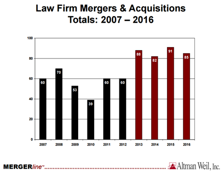 Law Firm Mergers & Acquisitions