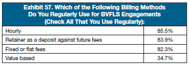 Billing Methods BVFLS chart