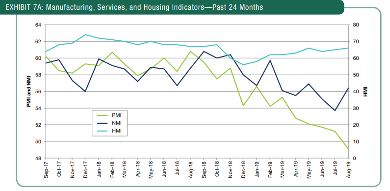 Manufacturing, Services, and Housing Indicators - Past 24 Months
