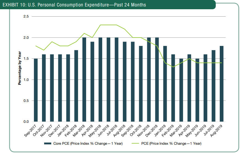 U.S. Personal Consumption Expenditure - Past 24 Months