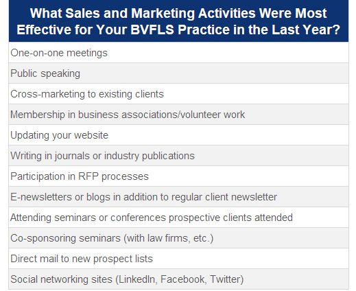 Sales and Marketing Activities for BVFLS firms