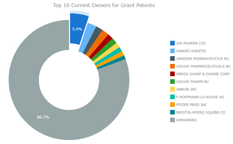 Grant Patent Owners Image