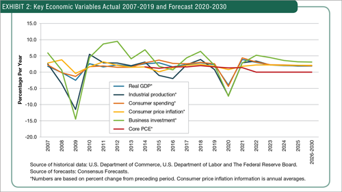 Key Economic Variables Actual 2007-2019 and Forecast 2020-2030