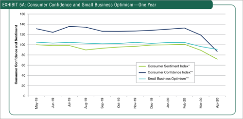 Consumer Confidence and Small Business Optimism—One Year