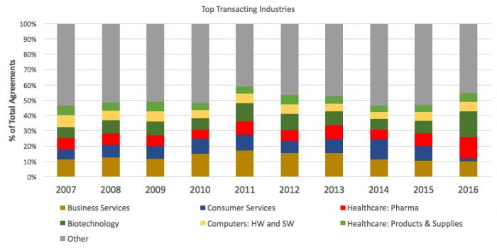 Top transacting industries