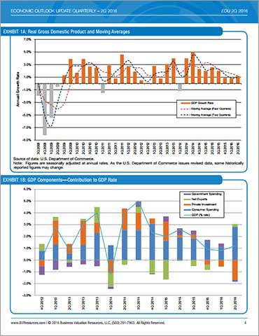 Economic Outlook Update Sample Charts